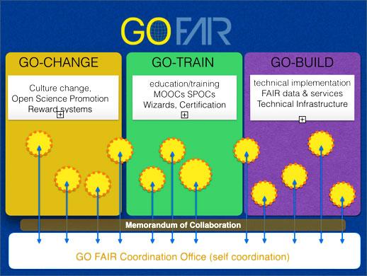 The GOFAIR Pillars